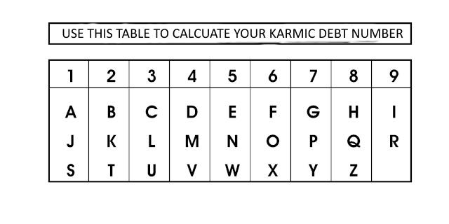 Come calcolare il numero del debito karmico: